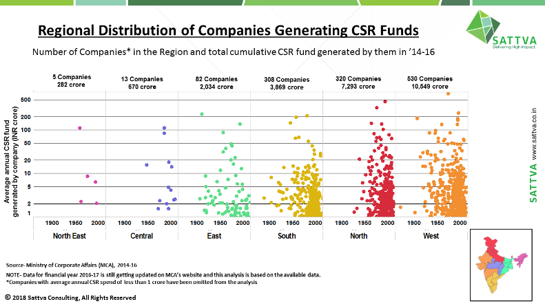 Where is India Inc.'s CSR money coming from?