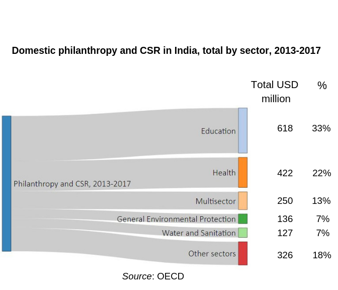 Sattva-Research-OECDSector spending