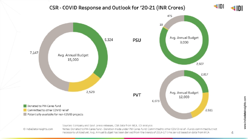 COVID-19 in India – CSR Outlook for 2020-21