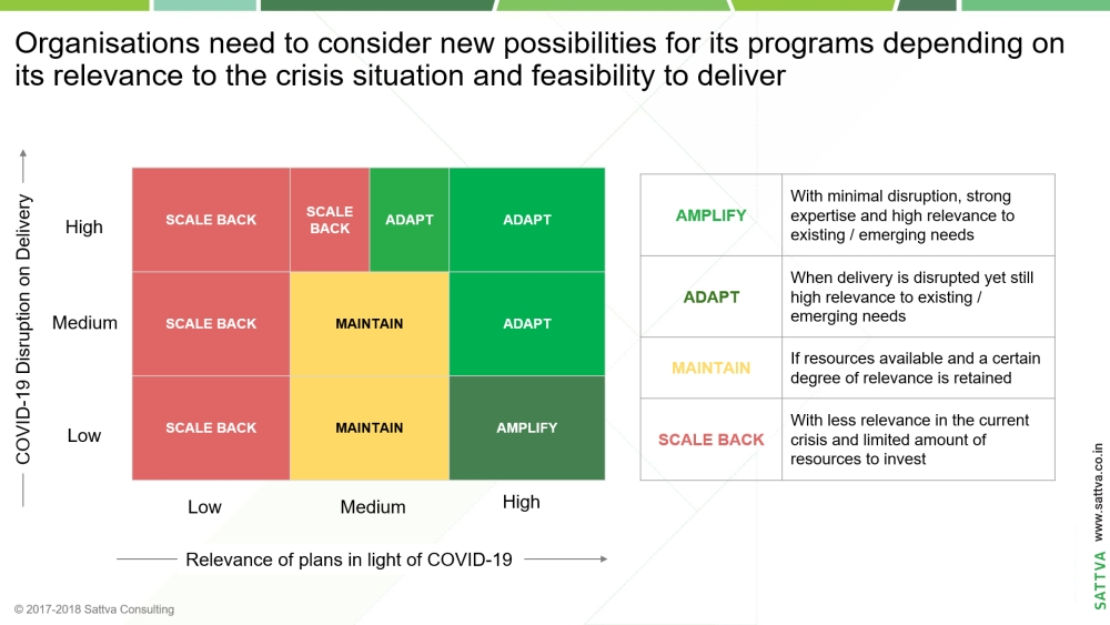 How to Adapt and Pivot your Programmes